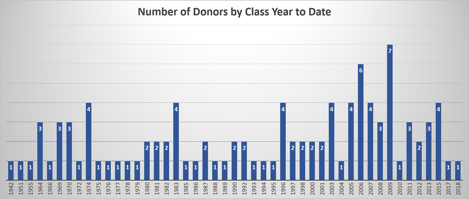 Chart showing number of donations by year.
